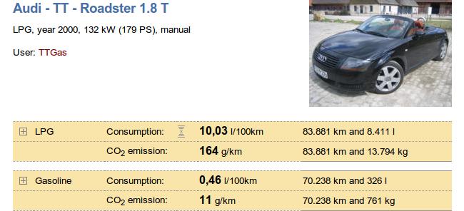 Audi TT a gas