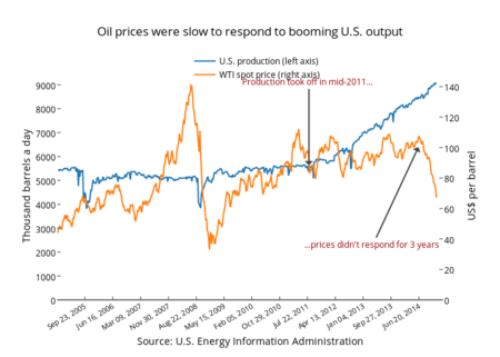 Oil Prices Were Slow To Respond To Booming Us Output