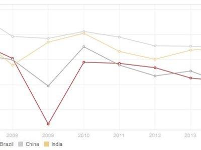 El fin de los BRICs (o no)