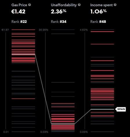 Los países con más precio de gasolina