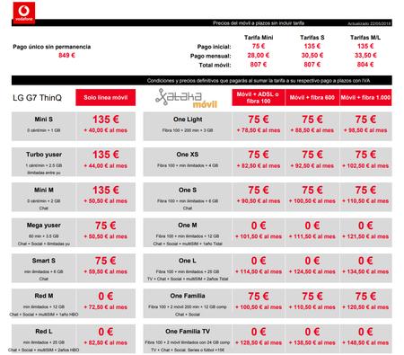 Precios Lg G7 Thinq Con Tarifas Vodafone Y Pago A Plazos
