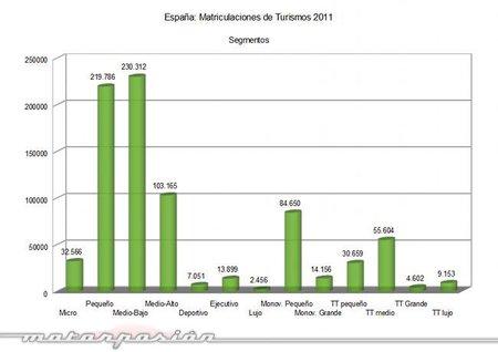 matriculaciones-2011-turismos-segmentos .jpg