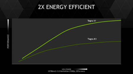 Nvidia Tegra X1 Effiency