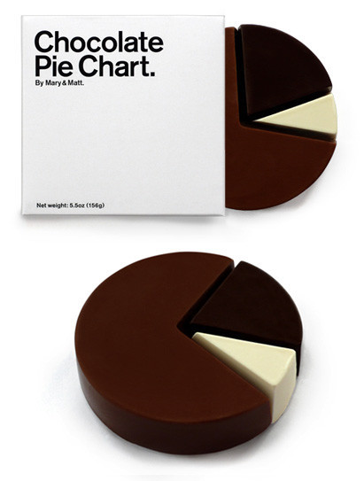 Chocolate Pie Chart, gráfico sectorial de chocolate