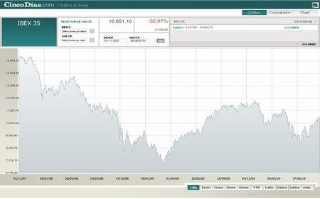 El Ibex 35 acumula una caída de 30% en tres años de crisis