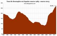 ¿Es la deuda pública un flagelo para el crecimiento económico?