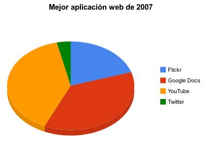 Mejor aplicación web de 2007