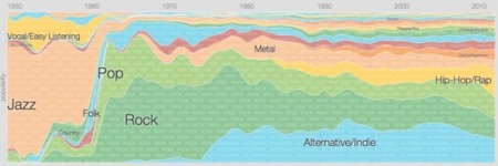 La evolución de la música en los últimos 50 años. La imagen de la semana