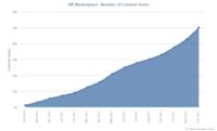 Windows Phone Marketplace crece muy rápido: 50.000 aplicaciones