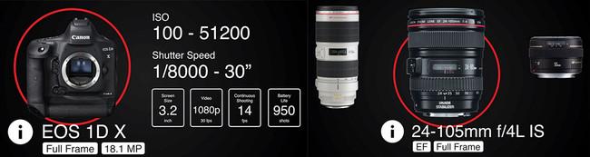 Canon Vr Camera Simulator Innovation Lab Lens Body