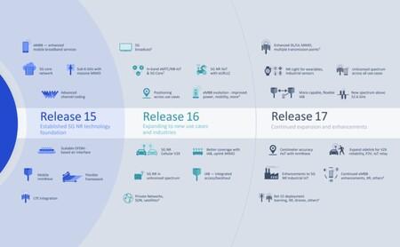 Release 16 y Release 16 de 3GPP en camino