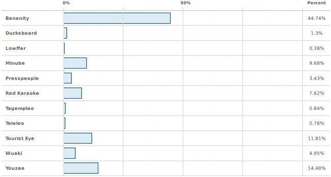 genbeta-mejor-iniciativa-online-2011-votaciones.jpg
