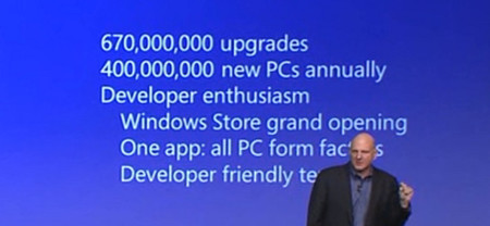 La conferencia de Windows 8 por sus números