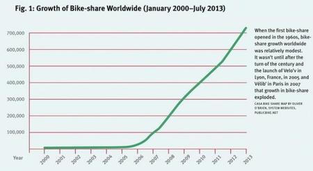 Aumento del uso Bicicleta Compartida