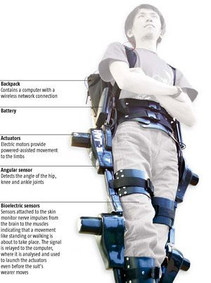 Exoesqueletos, el futuro cuerpo biónico