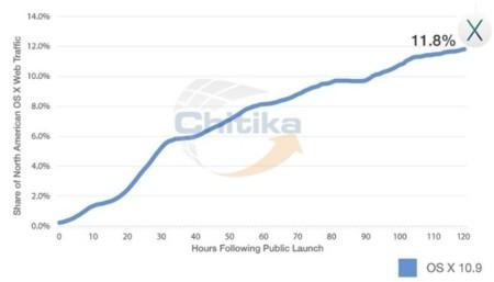 trafico web mavericks mac os x apple grafico