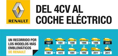 Infografía, lo más destacado de Renault; del 4cv al coche eléctrico