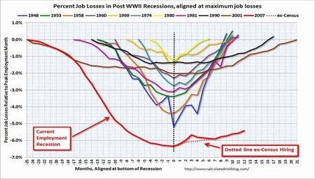 Por qué el desempleo sigue siendo alto y por qué continuará igual