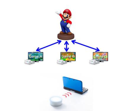Nintendo da a conocer su nueva apuesta la Nintendo Figurine Platform