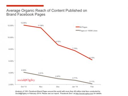 650_1000_organic-reach-chart.png