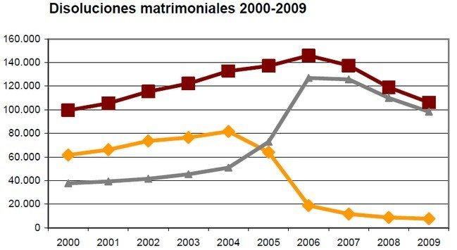 divorcios-2009.jpg