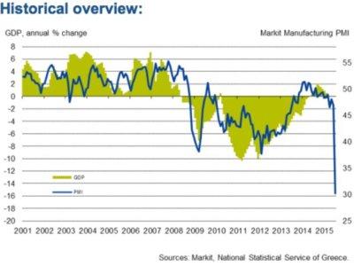 Mercados griegos se desploman 30% y aceleran escalada deflacionaria