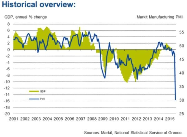 Greece Markit Jul15