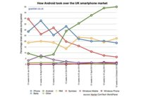 A la conquista de Reino Unido: el 50% de los smartphones utilizan Android