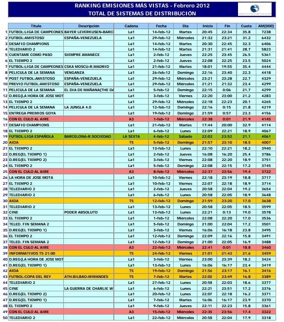Top 50 de programas más vistos Febrero 2012