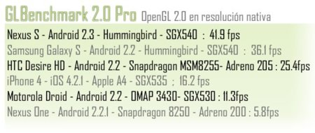 GLBenchmark2.0 pro