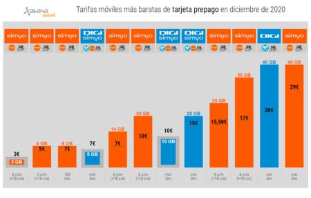 Tarifas Moviles Mas Baratas De Tarjeta Prepago En Diciembre De 2020
