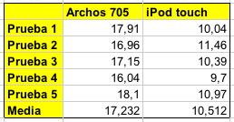 Archos Yahoo
