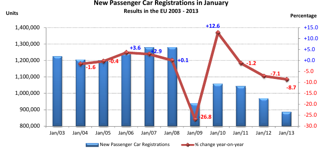 Ventas de coches en Unión Europea (enero 2003-2013)