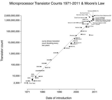 Ley de Moore
