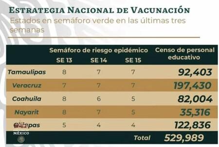 Vacunacion Covid 19 Maestros Estados Mexico Semaforo Verde