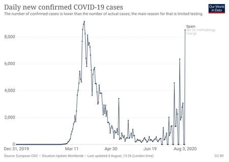 Coronavirus Data Explorer 11