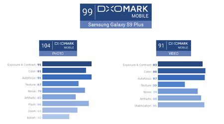 Samsung Galaxy S9 Plus Dxomark 99 Puntos