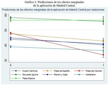 Grafico Estimaciones No2 Madrid Central
