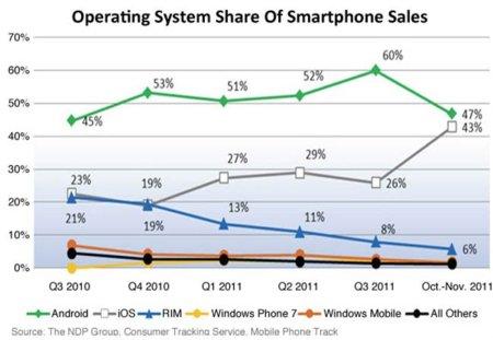 La venta de terminales con Android se estanca en el mercado de smartphones estadounidense
