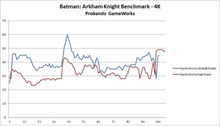Batmanak Gameworkstest Evga980ti 4k