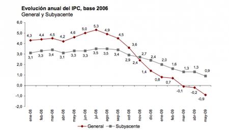 El IPC cae, ¿deflación?