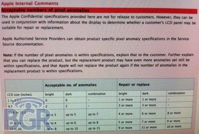 Presunta política de Apple sobre el número de píxeles defectuosos