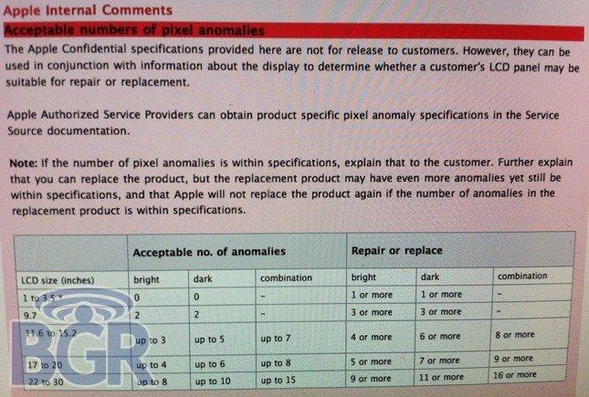 Presunta política de píxeles defectuosos en Apple