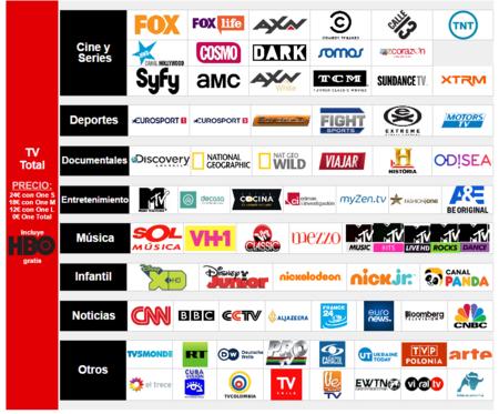 Canales Incluidos En Vodafone Tv Total