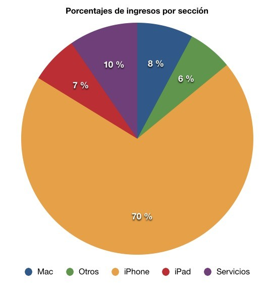 Apple Sectores