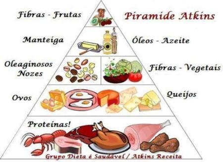 piramide_atkins-_visivel.jpg