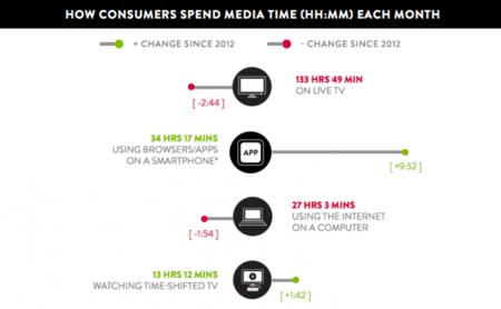 Internet cada día es más móvil: pasamos más tiempo con el smartphone que frente al ordenador