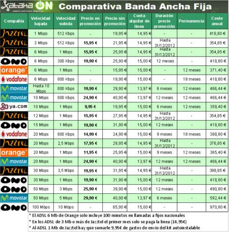 Comparativa de Banda Ancha Fija: Enero de 2012