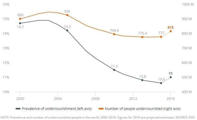 Tras una década de caída, el hambre en el mundo ha comenzado a aumentar de nuevo