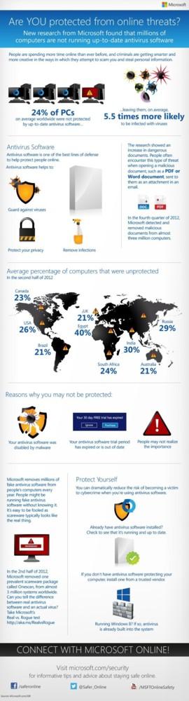 Infografía completa de Microsoft sobre seguridad